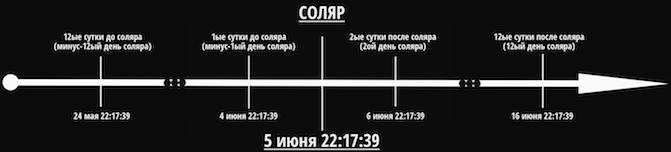 Схема соляра на шкале времени